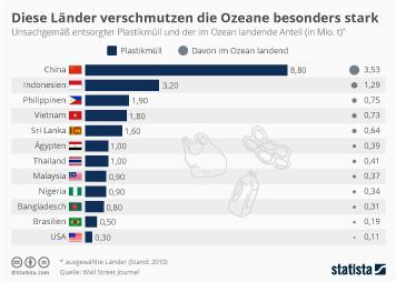 Infografik - Jährliche Plastikverschmutzung im Meer pro Land