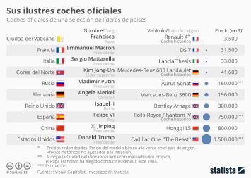 Infografía - Coches oficiales de lideres de paises