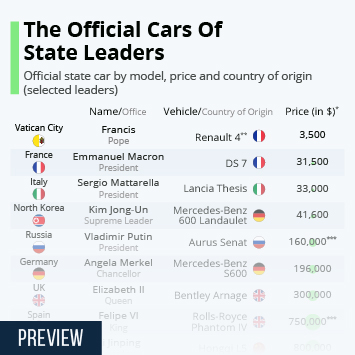 Infographic -  official state cars worldwide