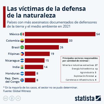 Infografía: El 60% de los asesinatos a defensores de la naturaleza se producen en América Latina | Statista
