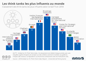 Infographie - think tanks les plus influents du monde