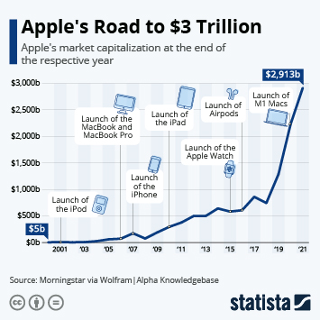 Infographic: Apple's Road to $2 Trillion | Statista