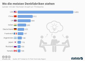 Infografik: Wo die meisten Denkfabriken stehen | Statista