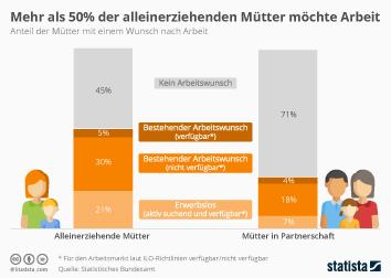 Infografik: Mehr als 50% der alleinerziehenden Mütter möchte arbeiten | Statista