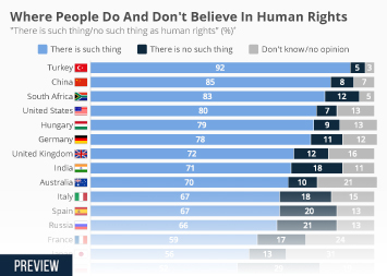 Infographic: Where People Do And Don't Believe In Human Rights  | Statista
