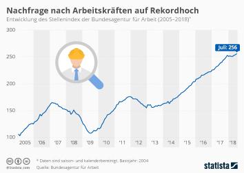Infografik: Nachfrage nach Arbeitskräften auf Rekordhoch | Statista