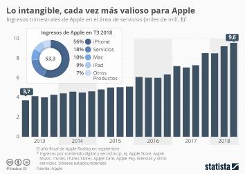 Infografía - Ingresos servicios Apple