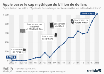 Infographie - capitalisation boursiere d'Apple