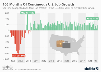 Infographic: 106 Months Of Continuous U.S. Job Growth | Statista