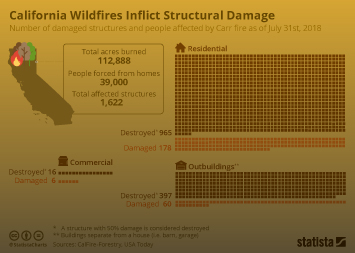 Infographic - California Wildfires Inflict Structural Damage