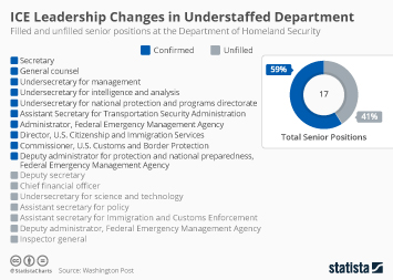 Infographic - ICE Leadership Changes in Understaffed Department