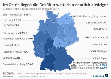 Infografik - Bruttoarbeitsentgelt pro Bundesland