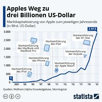 Link zu Apples Aufstieg zur zweiten Billion Infografik