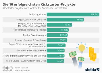 Infografik - Top Kickstarter-Projekte nach Unterstützerzahl