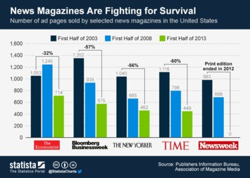 Infographic: News Magazines Are Fighting for Survival | Statista