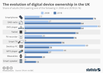 Infographic: The evolution of digital device ownership in the UK  | Statista