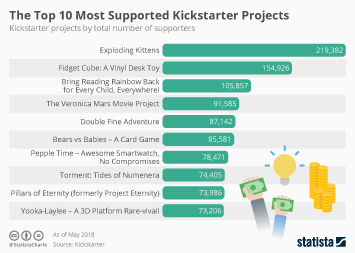 Infographic: The Top 10 Most Supported Kickstarter Projects | Statista