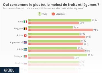 Infographie - consommation fruits et légumes pays européens