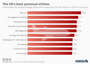 Infographic - UK least punctual airlines