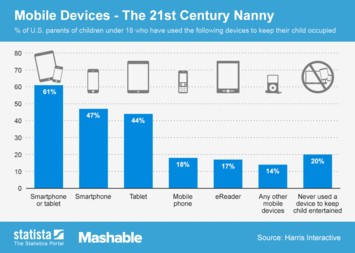 Infographic: Mobile Devices - The 21st Century Nanny | Statista