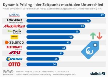 Infografik: Dynamic Pricing - der Zeitpunkt macht den Unterschied | Statista