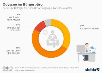Infografik - Dauer eines Behördengangs