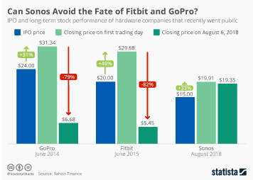 Infographic - Stock performance of Fitbit, GoPro and Sonos