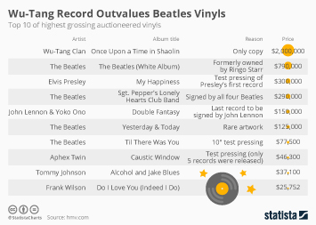 Infographic: Wu-Tang Record Outvalues Beatles Vinyls | Statista