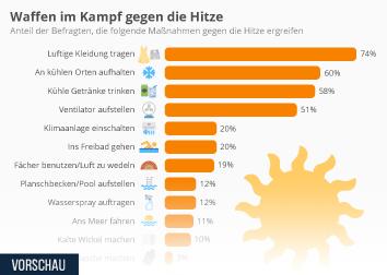 Infografik: Waffen im Kampf gegen die Hitze | Statista