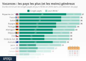 Infographie - Jours fériés et congés : les Français parmi les mieux lotis ?