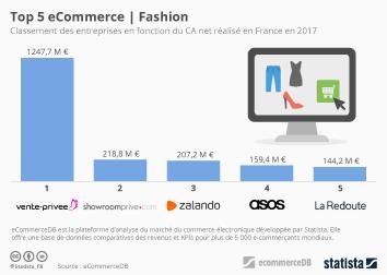 Infographie: Top 5 eCommerce : catégorie mode et habillement | Statista