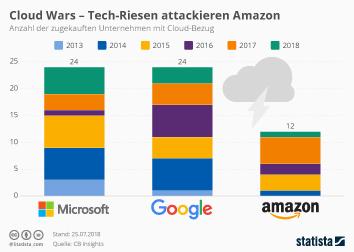 Cloud Wars - Tech-Riesen attackieren Amazon