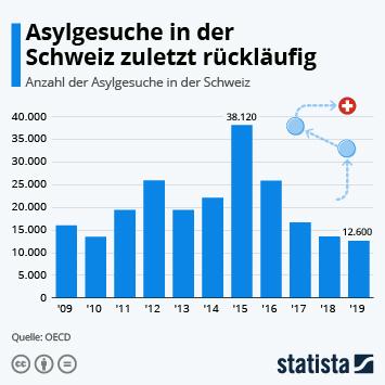 Asylgesuche in der Schweiz rückläufig