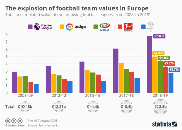 Infographic - football team values in europe