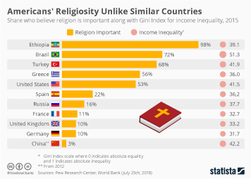 Infographic - Americans' Religioisity Unlike Similar Countries