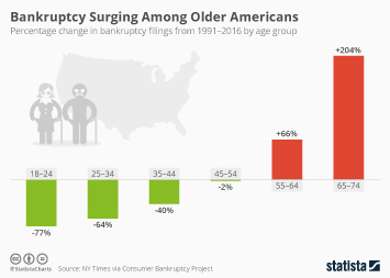 Infographic: Bankruptcy Surging Among Older Americans | Statista