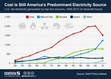 Infographic - Coal is Still Americas Predominant Electricity Source