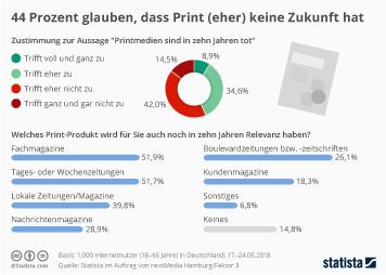 Infografik: 44 Prozent glauben, dass Print (eher) keine Zukunft hat | Statista