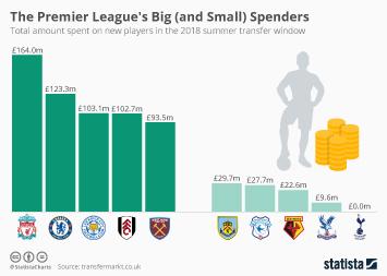 Infographic - Premier league teams summer transfer spend