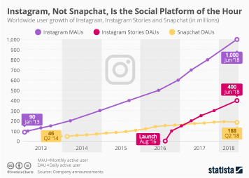 Infographic: Instagram, Not Snapchat, Is the Social Platform of the Hour | Statista
