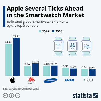 Smartwatches Infographic - Apple Dominates Global Smartwatch Sales