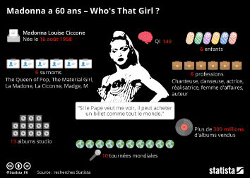 Infographie - madonna carriere chiffres cles