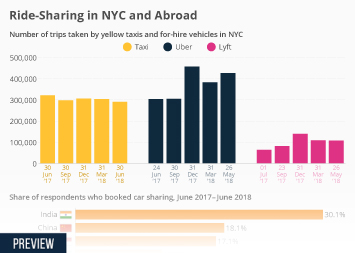 Infographic - Ride-Sharing in NYC and Abroad
