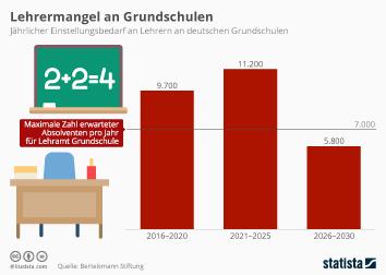 Infografik - Lehrermangel an Grundschulen