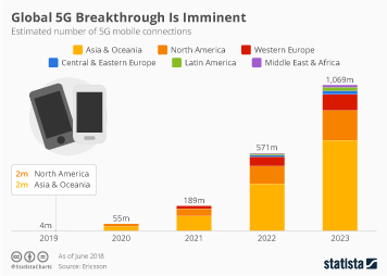 Infographic: Global 5G Breakthrough Is Imminent     Statista