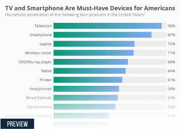 Infographic - household penetration of tech products