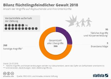 Infografik: Bilanz flüchtlingsfeindlicher Gewalt 2018 | Statista