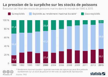 Infographie: La pression de la surpêche sur les stocks de poissons | Statista