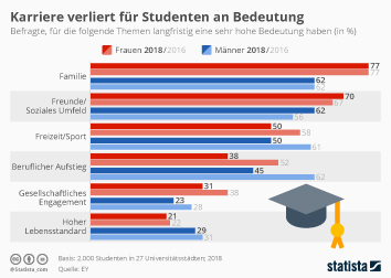 Infografik: Karriere verliert für Studenten an Bedeutung | Statista