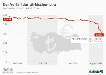 Infografik: Der Verfall der türkischen Lira | Statista
